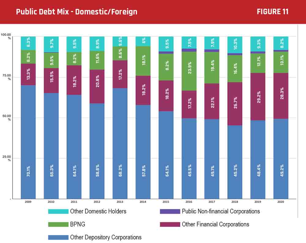 PNG - Public debt mix - domestic and foreign