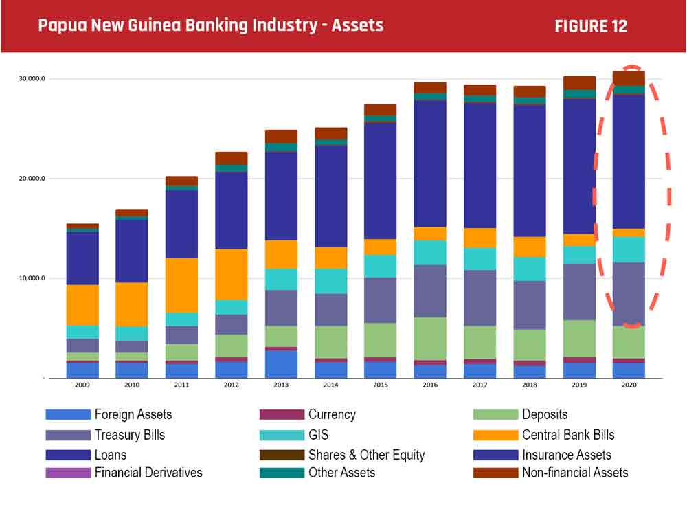 Papua New Guinea Banking Industry - Assets