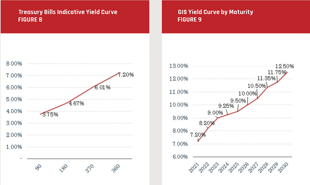 PNG treasy bills indicative yield curve and GIS yield curve by maturity