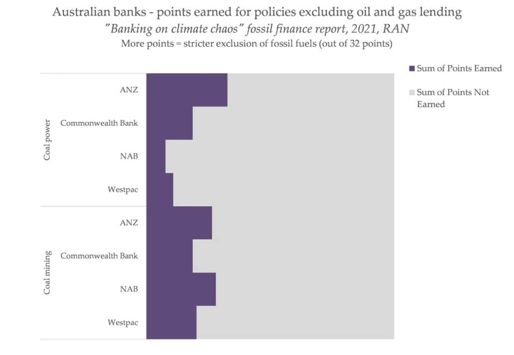 fossil fuel finance report