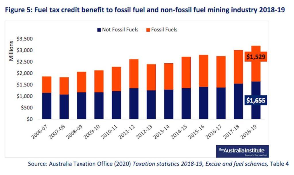 Fuel tax credit scheme