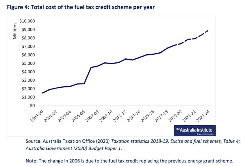 Total cost of fuel tax credit scheme Australia
