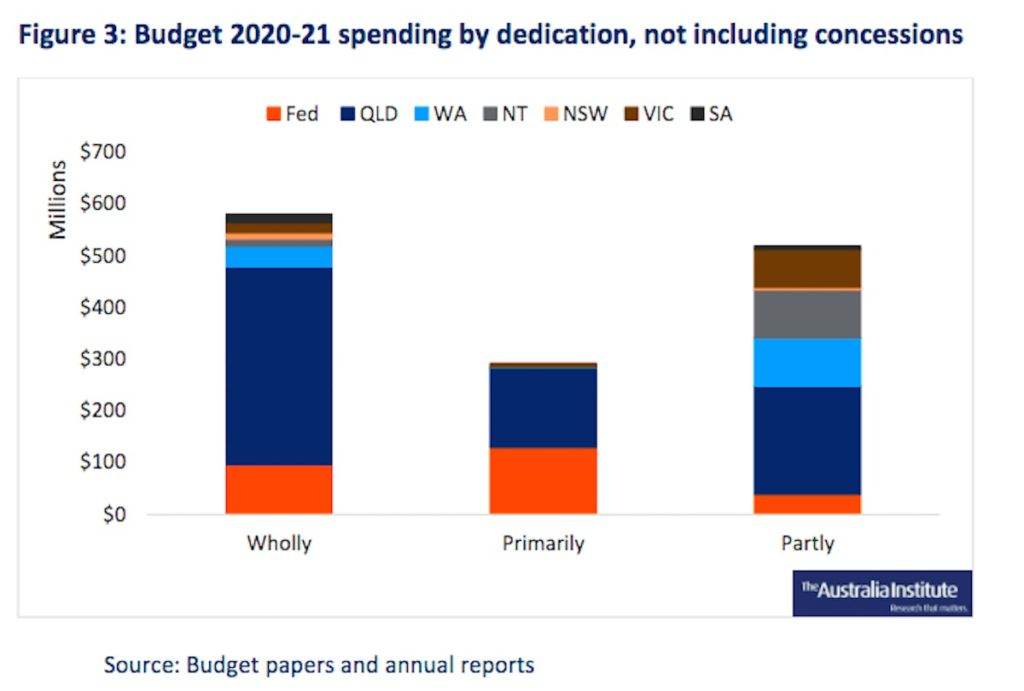 Budget 2020-21 spending by dedication