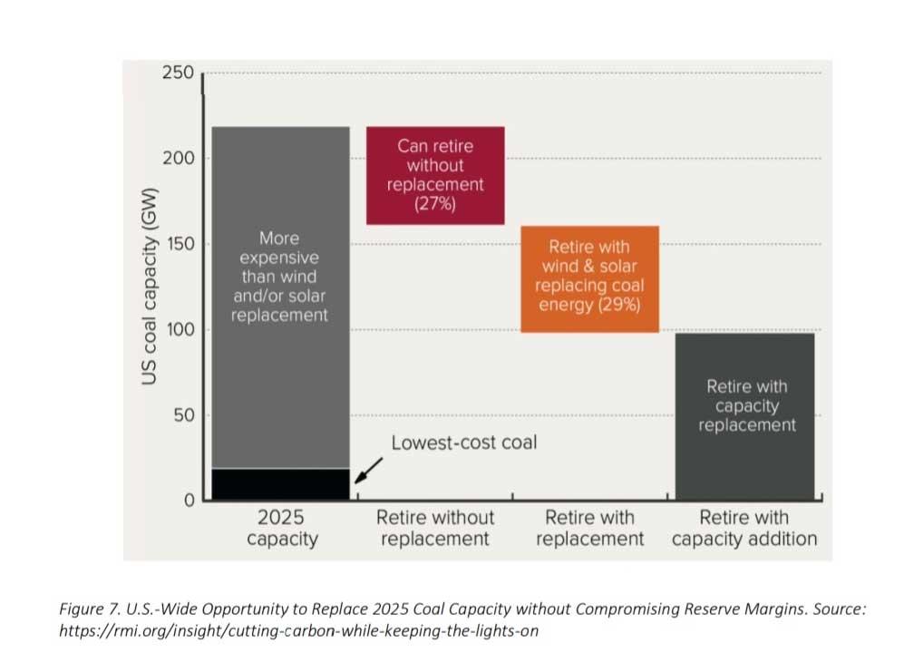 Coal margins 2021
