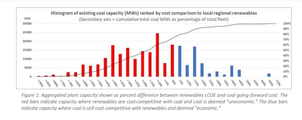 Renewables crossover