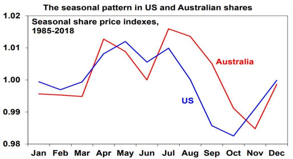 Seasonal Pattern USA Australian Shares