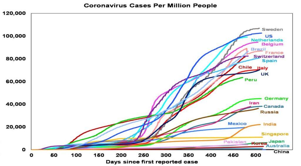Coronavirus Cases per Million