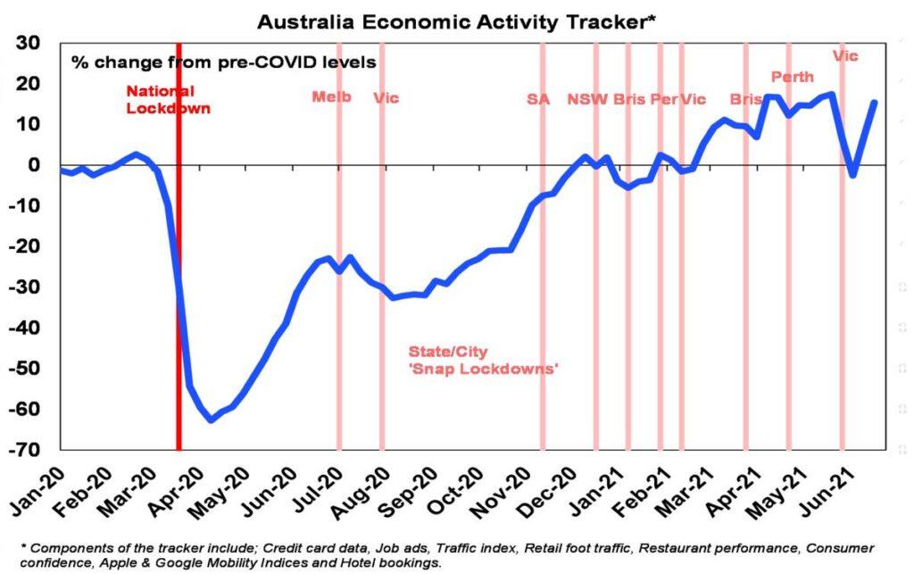 Australian Economic Activity Tracker