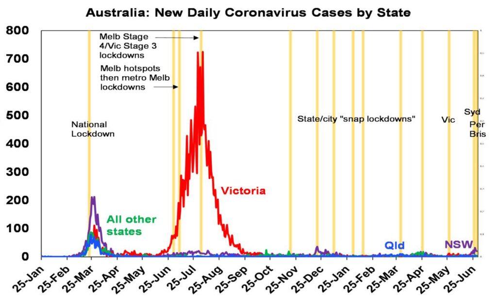 New daily coronavirus cases by state