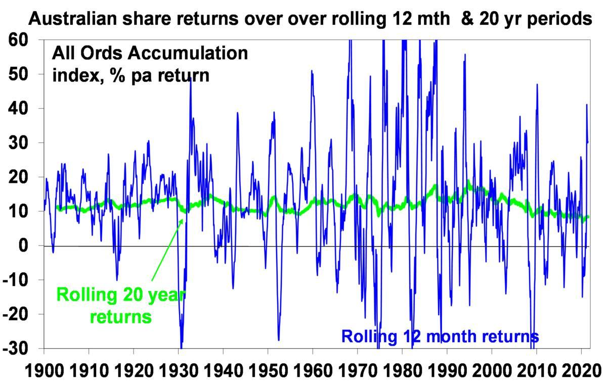 Australian share return over 20 years