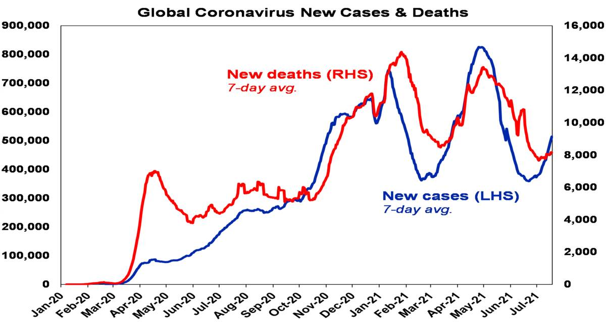 Global corona virus new cases and deaths