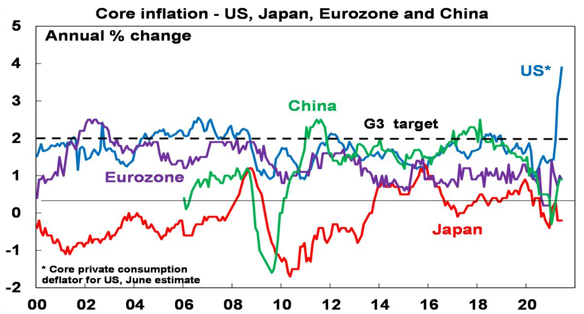 Core inflations - US, Japan, Eurozone and China