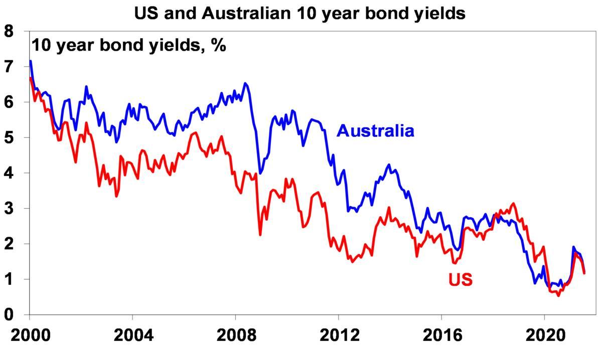 US and Australian 10 year bond yields