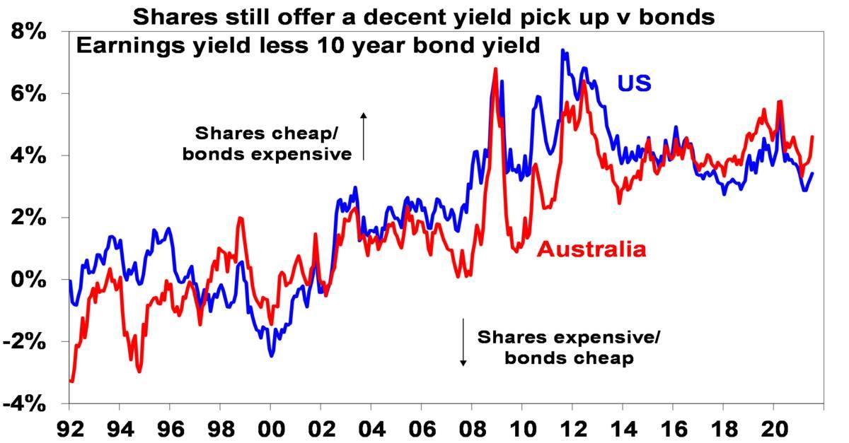Shares still offer a decent yield pick up v bonds