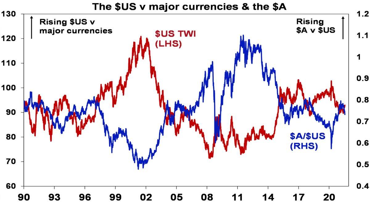 Major currencies