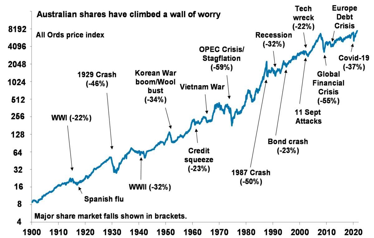 Australian Shares wall of worry
