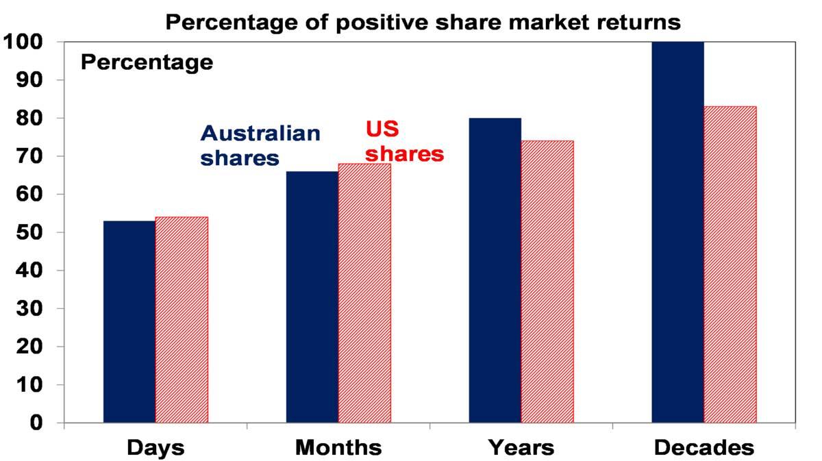 Percentage of positive share market returns